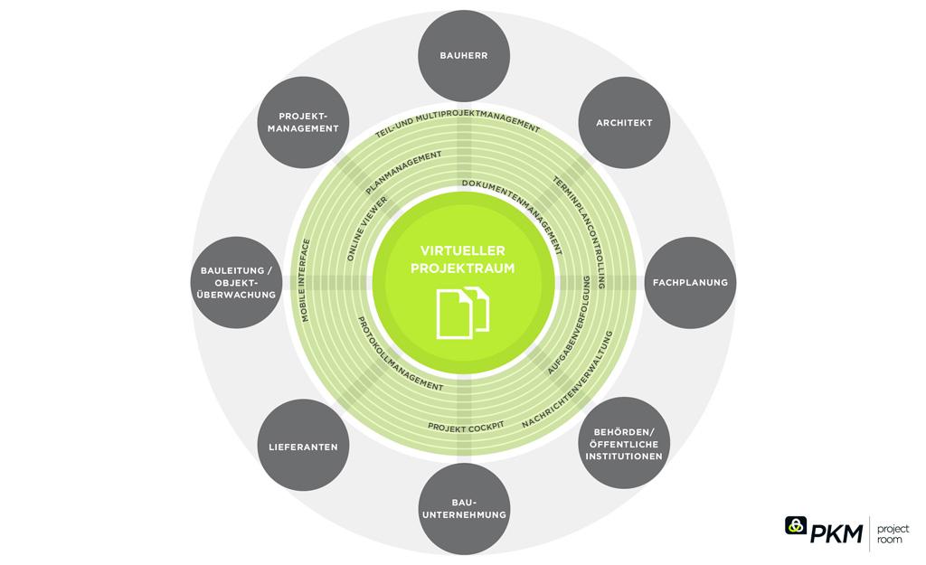 Kondius - pkm infografik